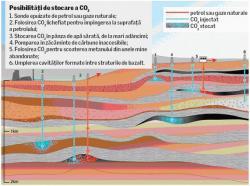 captarea si ingroparea dioxidului de carbon