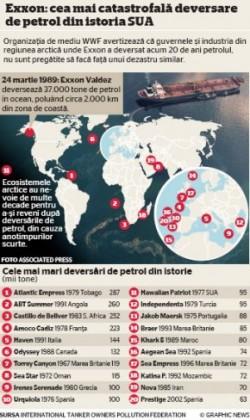 deversare de petrol