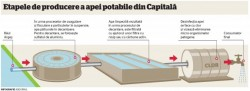 etapele producerii de apa potabila