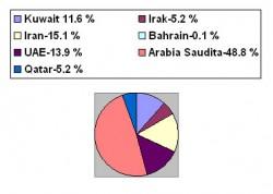 _-procentul-de-petrol-expor.jpg