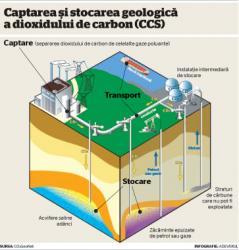 ingroparea dioxidului de carbon
