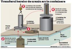 transfer de uraniu ars