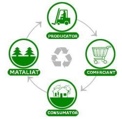 ciclu reciclare