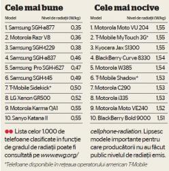 lista telefoanelor nocive