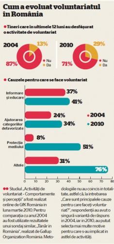 evolutia voluntariatului