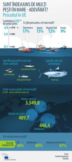 Ulrike Rodust: Natura ?i pescarii vor beneficia de oprirea supraexploat?rii pe?tilor
