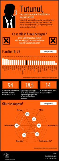Parlamentul European reia ofensiva impotriva consumului de tigari