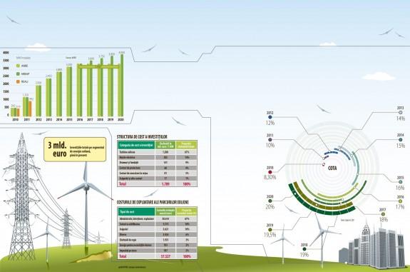 În b?taia vântului: presiune pe investitorii în eolian
