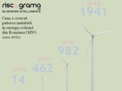 Cat de rentabila este mica productie de energie electrica verde