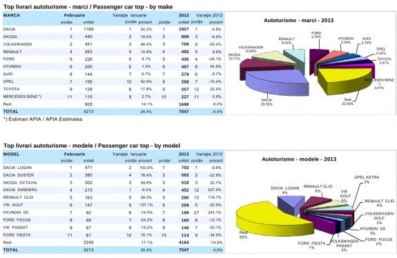 Vanzarile de autoturisme au scazut cu 6%