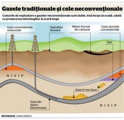 Ce stiu romanii despre gazele de sist