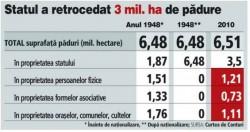 Romania a retrocedat pana acum 3 mil. hectare de paduri in valoare de 10 miliarde de euro
