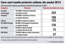 """Cu ce proiecte eoliene vine anul acesta, dupa un 2012 record in industria """"morilor de vant""""?"""