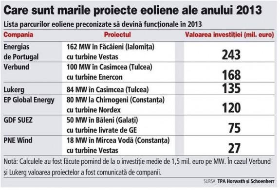 Cu ce proiecte eoliene vine anul acesta, dup? un 2012 record în industria