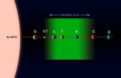 Descoperire fara precedent: 3 planete potential locuibile pe orbita aceleiasi stele
