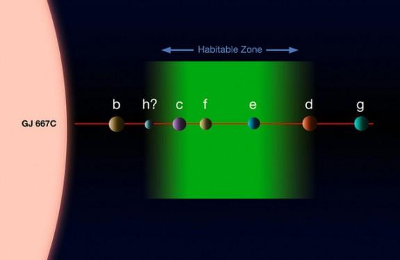 Descoperire f?r? precedent: 3 planete poten?ial locuibile pe orbita aceleia?i stele