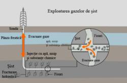 Strategie unitara europeana privind exploatarea gazelor de sist