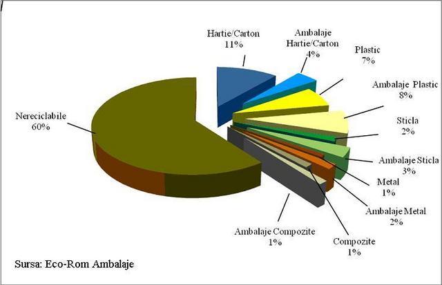 Românii colecteaz? selectiv doar 2% din de?eurile menajere generate anual de gospod?rii