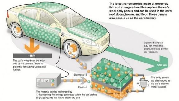 Volvo prezinta o tehnologie revolutionara de stocare a energiei electrice