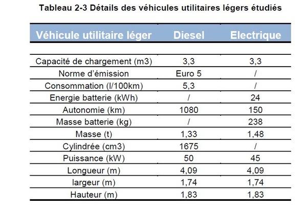 masini-electrice-diesel-utilitare