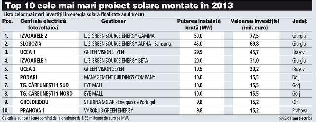 TOP 10 proiecte solare in 2013: Cine a pariat cei mai multi bani pe cel mai fierbinte segment al energiei verzi?