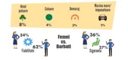 Imaginea, culoarea si nivelul de poluare conteaza cel mai putin pentru cumparatorii de masini din Romania