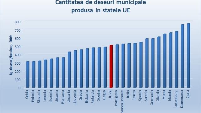Fiecare român produce peste 350 kilograme de gunoi pe an