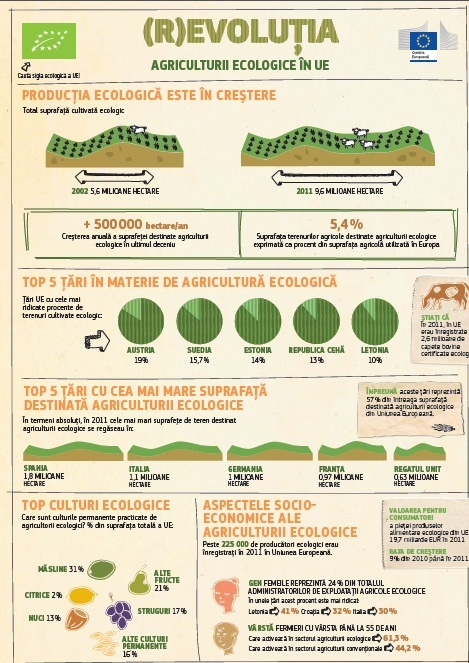 """Comisia Europeana anunta operatiunea """"Sa facem agricultura mai eco"""""""