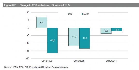change-co2-emissions