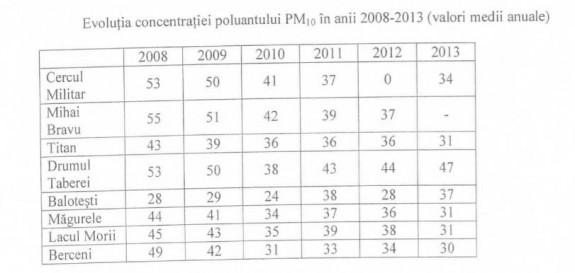 Cum a scazut poluarea aerului din Bucuresti: raportarile oficiale se fac pe baza unor date incomplete