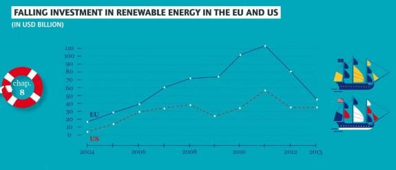 investii-energie-curata-europe-vs-us