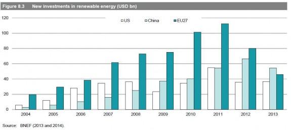 investitii-noi-in-energia-din-surse-regenerabile