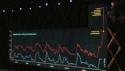 Nivel record de CO2 in atmosfera