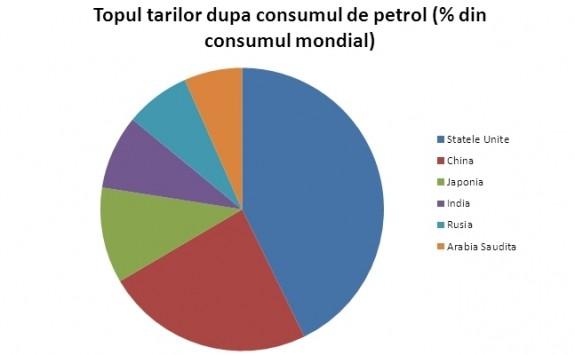 "Petrol: consum versus productie. Cum arata harta mondiala a ""aurului negru"""