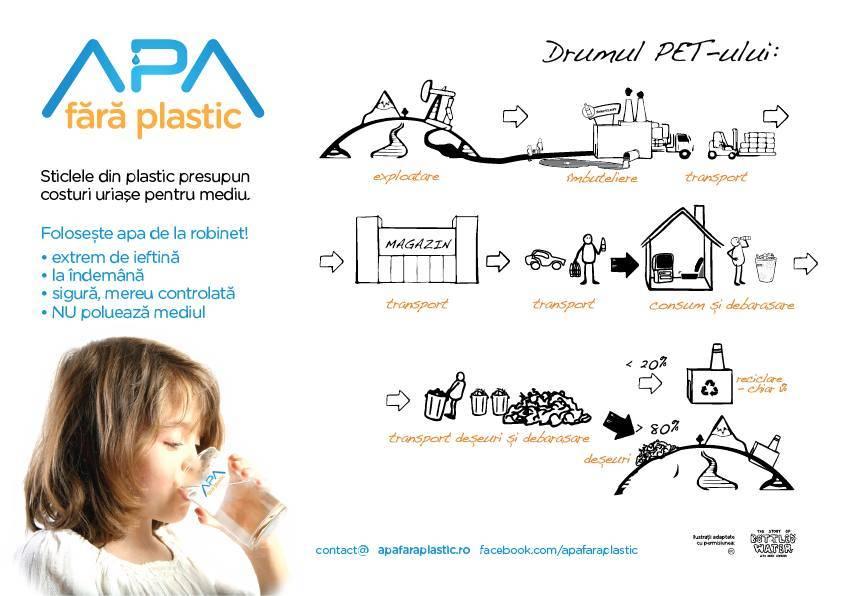 """Ap? f?r? Plastic"", un proiect care promoveaz? consumul de ap? de la robinet"