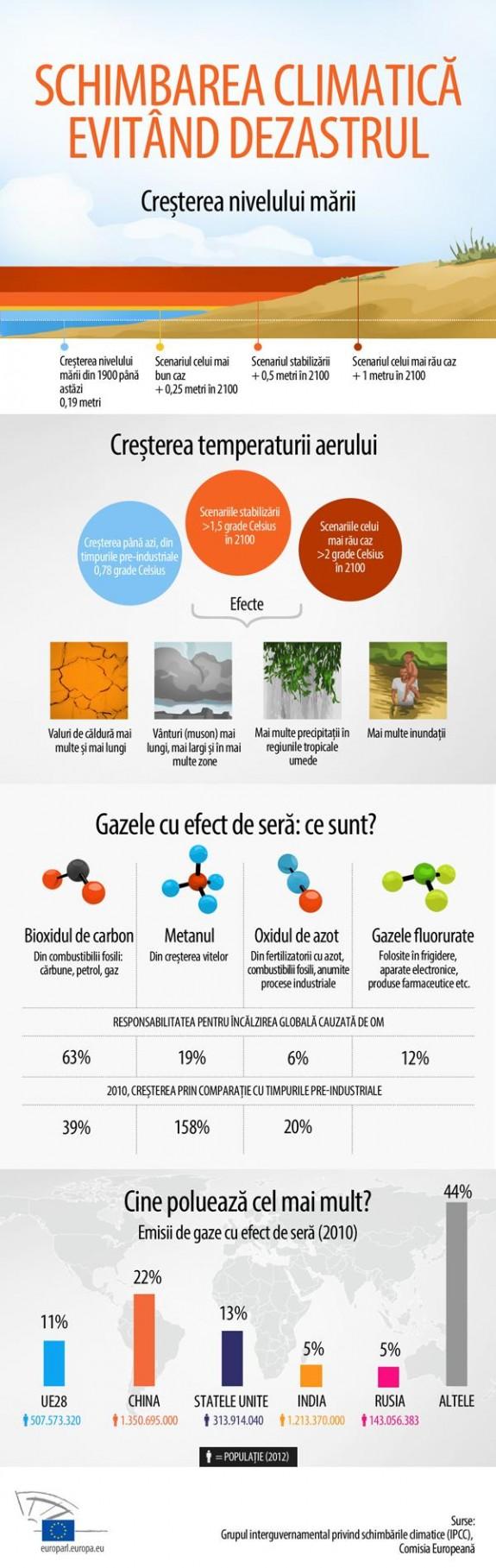 COP20 la Lima: Schimbarea climatica - Evitand dezastrul