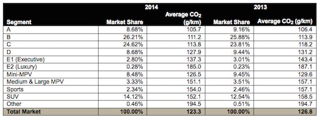 Emisii-medii-CO2-2014-vs.-2013-pe-segmente-sursa-JATO-655x245